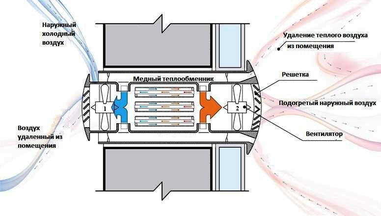 Теплообменник воздуха бытовой Теплообменник Ридан НН 7А Ду 50 Уссурийск