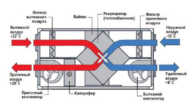 Подключение теплообменника для приточной вентиляции теплообменник котел beretta купить