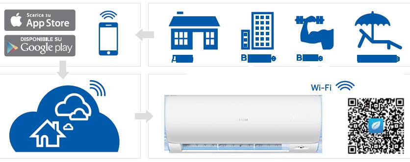 функция Wi-Fi control для кондиционера Haier