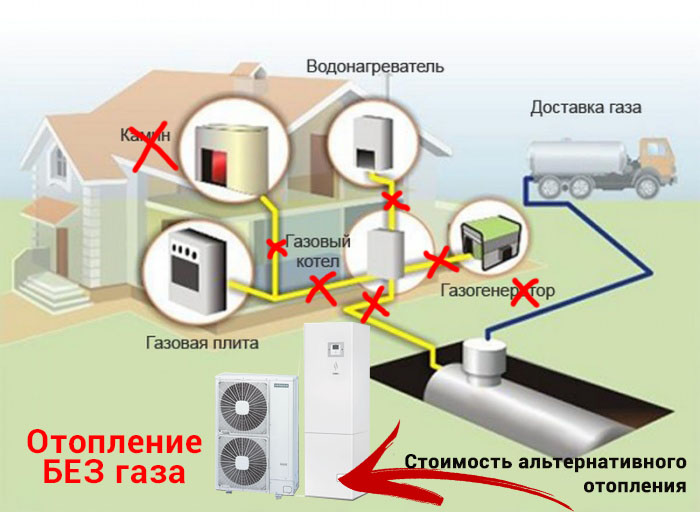 Как отопить большой дом без газа