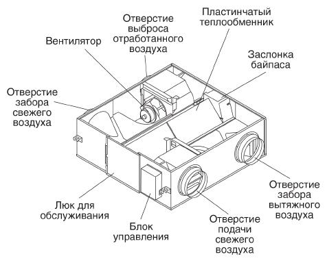 Конструкция приточно-вытяжной установки Chigo QR-X02D