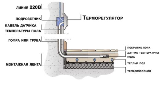Монтаж терморегулятора теплого пола