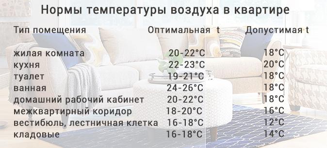 Нормы температуры воздуха в квартире