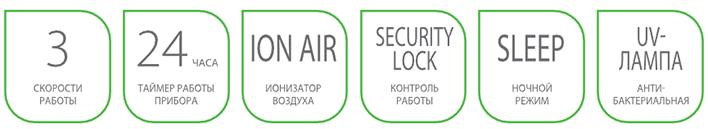 Преимущества очистителя воздуха ballu ap-110