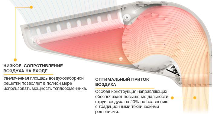 Тепловая завеса VTS WING C150 AC - особенности конструкции