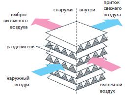 rekuperator_v_pvu_lossnay_lgh_35rvx_e