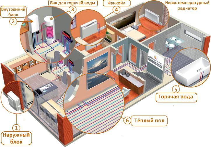 Схема подключения к тепловому насосу