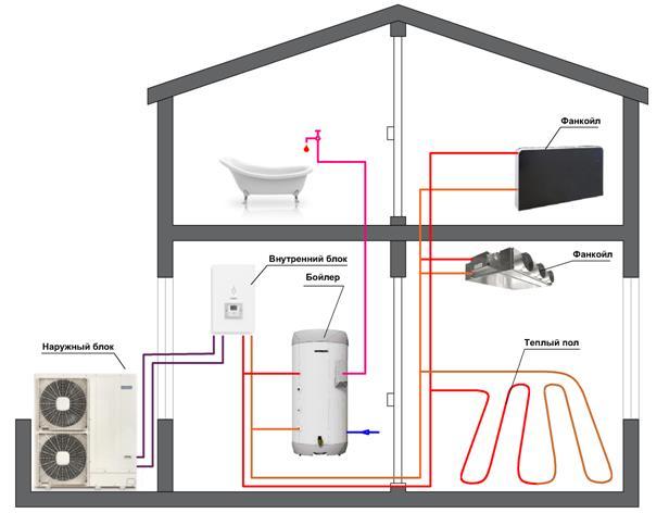 Схема отопления и кондиционирования