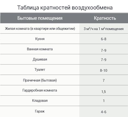Таблица кратности воздухообмена для отдельных комнат