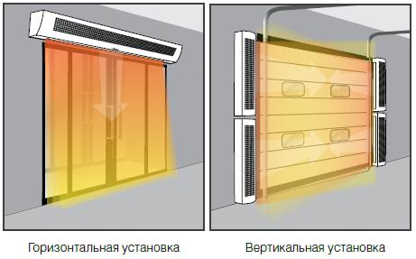 Тепловая завеса - горизонтальная и вертикальная