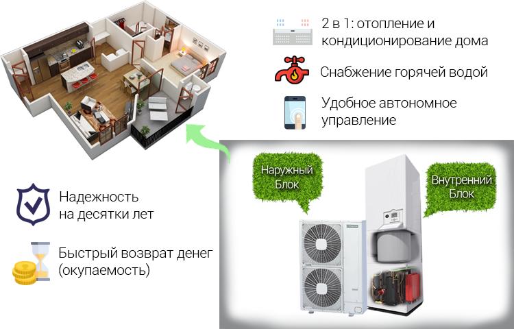 Тепловой насос - конструкция и использование в квартирах