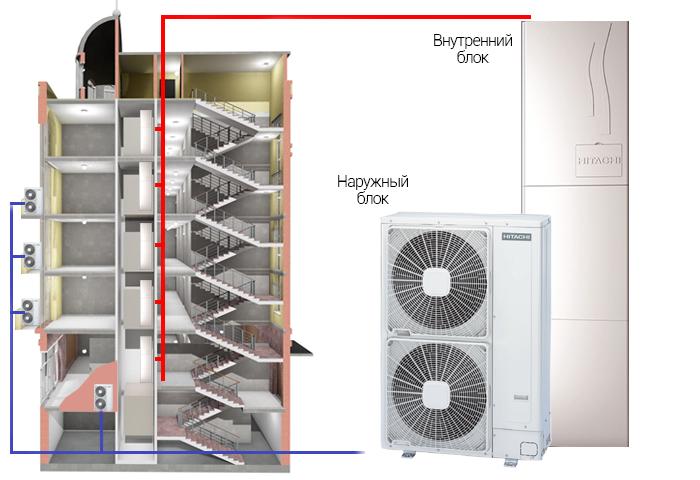 Тепловой насос - решение для многоэтажного дома