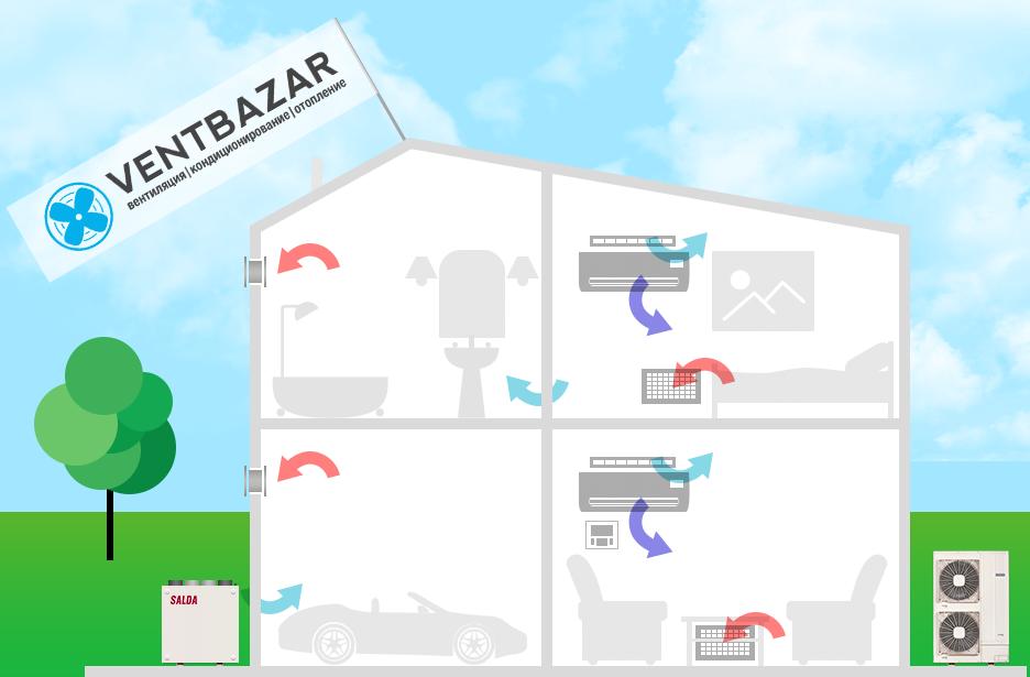 Вентиляция в частном доме Приточная и приточно вытяжная система  вентиляция частного дома Вентбазар