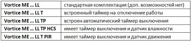 vortice_evo_me_modifikacii
