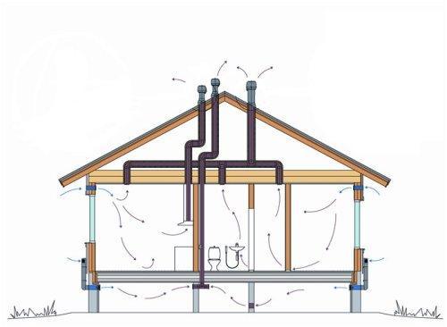 Как подобрать вентиляцию в частный дом - Ventbazar
