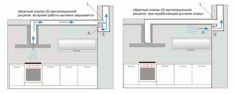 Обратный клапан вентиляция на кухню